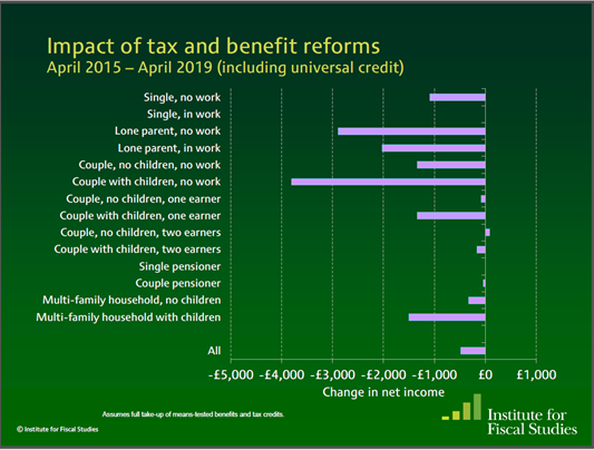 Impact of Tory cuts