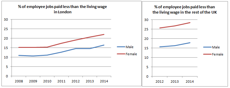 Living_Wage_Gender